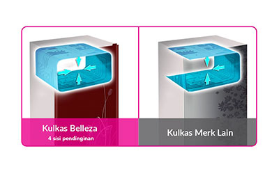 Fitur Polytron New Belleza 2 180 Liter Red 4D Quick Freezing